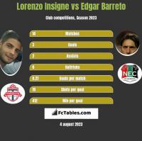 Lorenzo Insigne vs Edgar Barreto h2h player stats