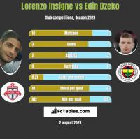 Lorenzo Insigne vs Edin Dzeko h2h player stats