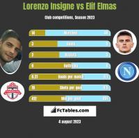 Lorenzo Insigne vs Elif Elmas h2h player stats