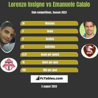 Lorenzo Insigne vs Emanuele Calaio h2h player stats
