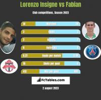 Lorenzo Insigne vs Fabian h2h player stats