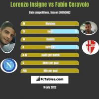 Lorenzo Insigne vs Fabio Ceravolo h2h player stats