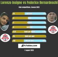 Lorenzo Insigne vs Federico Bernardeschi h2h player stats