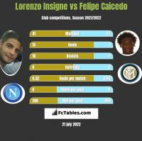 Lorenzo Insigne vs Felipe Caicedo h2h player stats