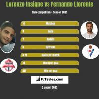 Lorenzo Insigne vs Fernando Llorente h2h player stats