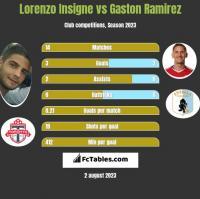Lorenzo Insigne vs Gaston Ramirez h2h player stats