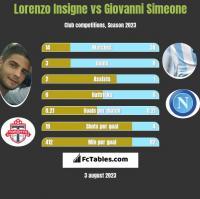 Lorenzo Insigne vs Giovanni Simeone h2h player stats