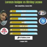 Lorenzo Insigne vs Hirving Lozano h2h player stats