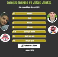 Lorenzo Insigne vs Jakub Jankto h2h player stats