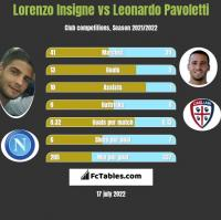 Lorenzo Insigne vs Leonardo Pavoletti h2h player stats