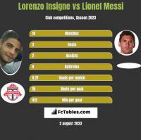 Lorenzo Insigne vs Lionel Messi h2h player stats