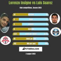 Lorenzo Insigne vs Luis Suarez h2h player stats