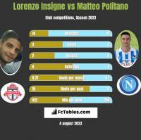 Lorenzo Insigne vs Matteo Politano h2h player stats