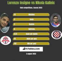 Lorenzo Insigne vs Nikola Kalinic h2h player stats