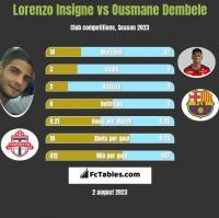 Lorenzo Insigne vs Ousmane Dembele h2h player stats