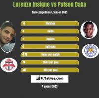 Lorenzo Insigne vs Patson Daka h2h player stats