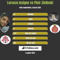 Lorenzo Insigne vs Piotr Zieliński h2h player stats
