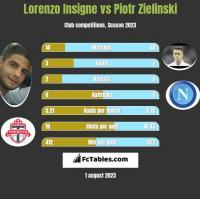 Lorenzo Insigne vs Piotr Zielinski h2h player stats
