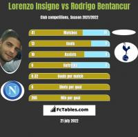 Lorenzo Insigne vs Rodrigo Bentancur h2h player stats