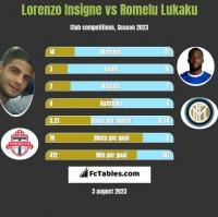 Lorenzo Insigne vs Romelu Lukaku h2h player stats