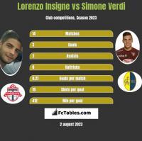Lorenzo Insigne vs Simone Verdi h2h player stats