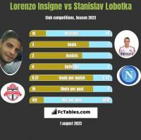 Lorenzo Insigne vs Stanislav Lobotka h2h player stats