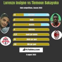 Lorenzo Insigne vs Tiemoue Bakayoko h2h player stats