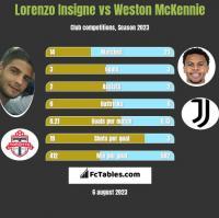 Lorenzo Insigne vs Weston McKennie h2h player stats