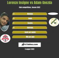 Lorenzo Insigne vs Adam Gnezda h2h player stats