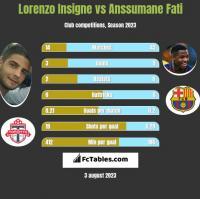 Lorenzo Insigne vs Anssumane Fati h2h player stats