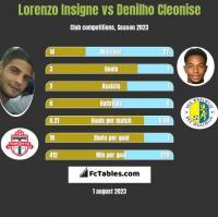 Lorenzo Insigne vs Denilho Cleonise h2h player stats