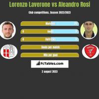 Lorenzo Laverone vs Aleandro Rosi h2h player stats