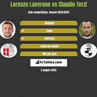 Lorenzo Laverone vs Claudio Terzi h2h player stats