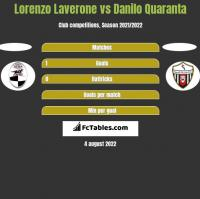 Lorenzo Laverone vs Danilo Quaranta h2h player stats