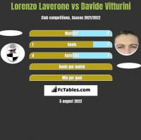 Lorenzo Laverone vs Davide Vitturini h2h player stats