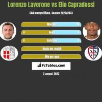 Lorenzo Laverone vs Elio Capradossi h2h player stats