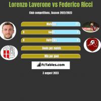 Lorenzo Laverone vs Federico Ricci h2h player stats