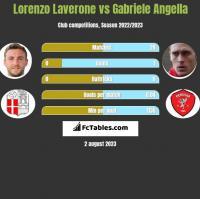 Lorenzo Laverone vs Gabriele Angella h2h player stats