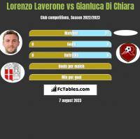 Lorenzo Laverone vs Gianluca Di Chiara h2h player stats