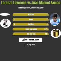 Lorenzo Laverone vs Juan Manuel Ramos h2h player stats