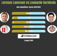 Lorenzo Laverone vs Leonardo Sernicola h2h player stats