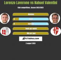 Lorenzo Laverone vs Nahuel Valentini h2h player stats