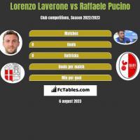 Lorenzo Laverone vs Raffaele Pucino h2h player stats