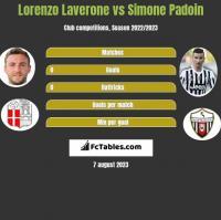 Lorenzo Laverone vs Simone Padoin h2h player stats