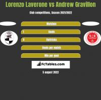Lorenzo Laverone vs Andrew Gravillon h2h player stats