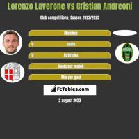 Lorenzo Laverone vs Cristian Andreoni h2h player stats