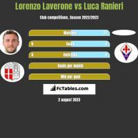 Lorenzo Laverone vs Luca Ranieri h2h player stats