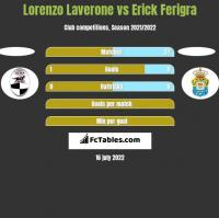 Lorenzo Laverone vs Erick Ferigra h2h player stats