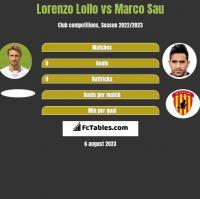 Lorenzo Lollo vs Marco Sau h2h player stats