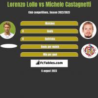 Lorenzo Lollo vs Michele Castagnetti h2h player stats